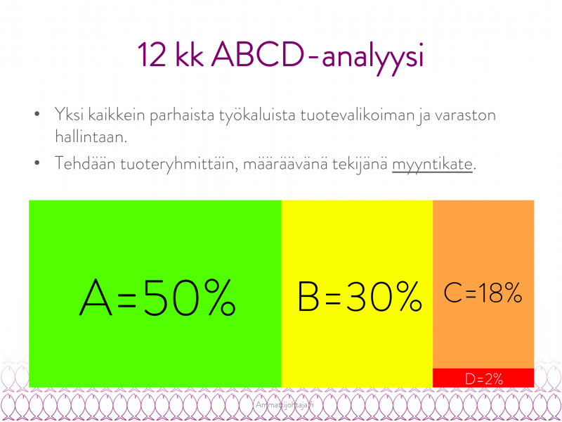 abc-analyysi tai abc-analyysi