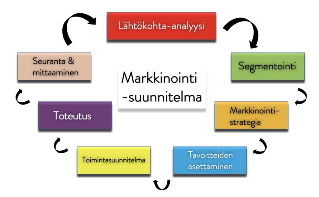 Ammattijohtaja.fi – Markkinointisuunnitelma