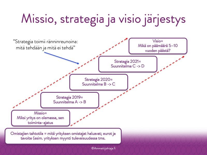 missio visio strategia