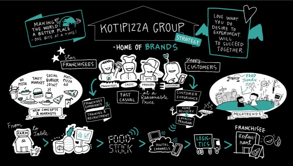 Kotipizza strategia