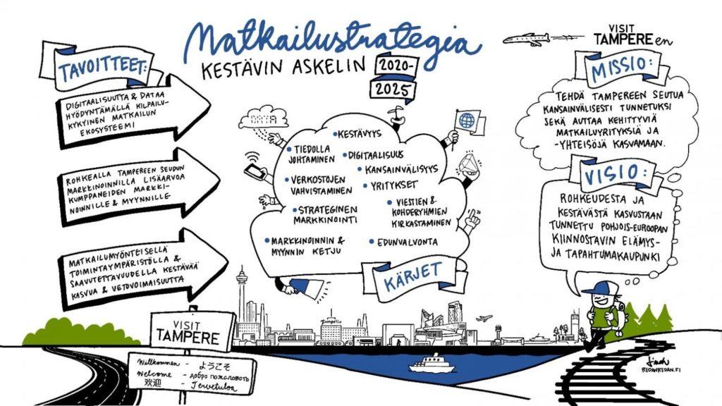 Visit Tampere strategia